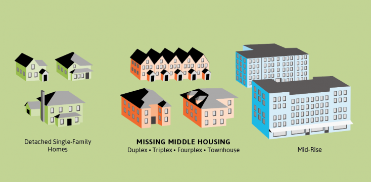 Missing middle housing includes housing structures with a density between that of single family homes and mid-rise buildings, such as duplexes, triplexes, and townhouses.