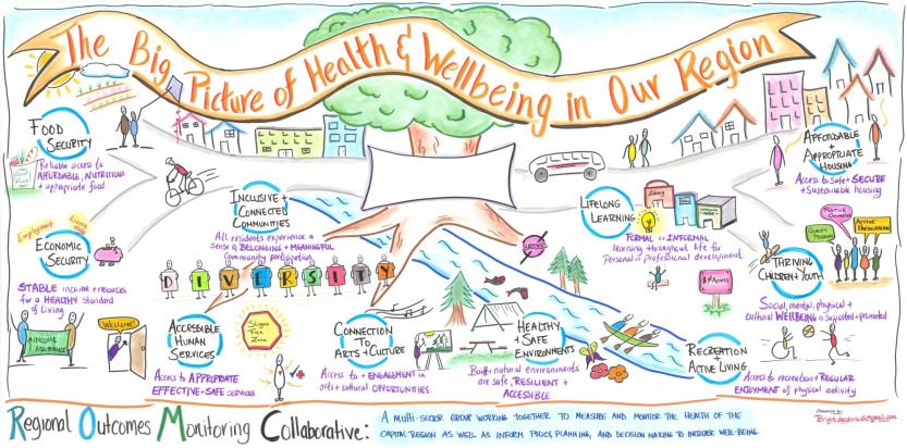 A graphic facilitation from the Regional Outcomes Monitoring Collaborative.